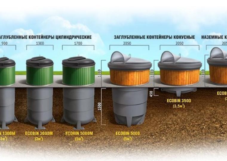 Почему выбирают подземные контейнеры?